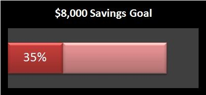 savings1 How to save more money