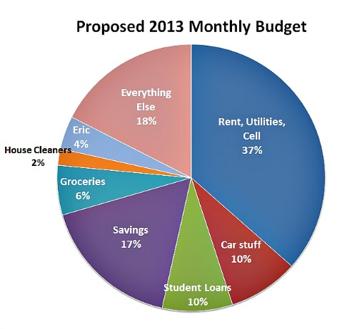 2013monthlybudget1 January 2012: Budget Recap and Goals Progress