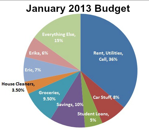 2013 January Budget January 2012: Budget Recap and Goals Progress