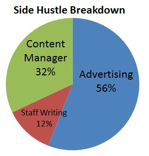 Side Hustle Breakdown Side Hustle Income: How I earn money online