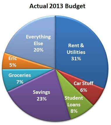 2013 Budget Budget In Review: Where did our money go in 2013?