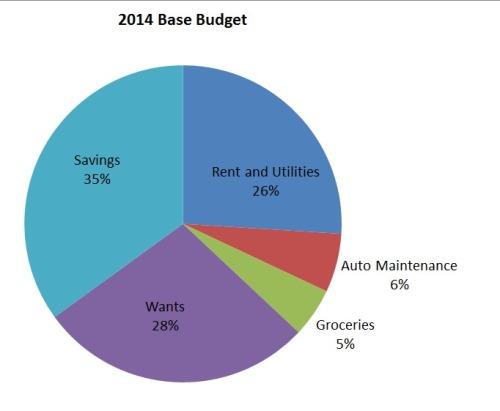 2014 Base Budget