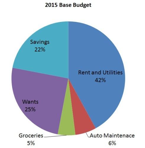 2015 Base Budget