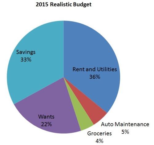 2015 Realistic Budget